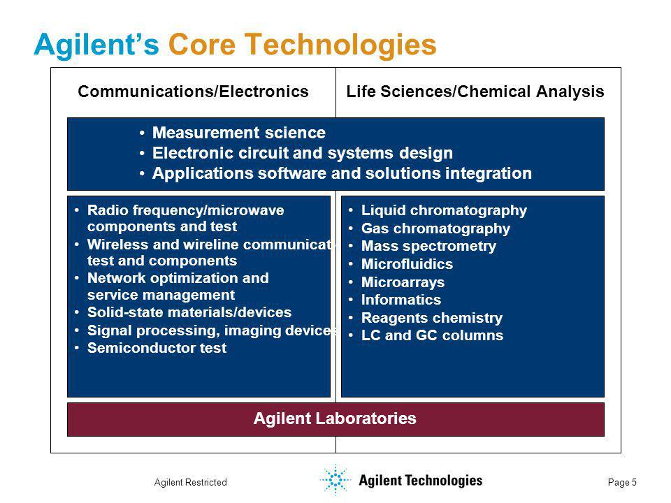 Agilent Restricted Page 6 Agilent Around the World Customers in more than 110 countries Global manufacturing and R&D 28,000 employees More than half of revenue generated outside U.S.