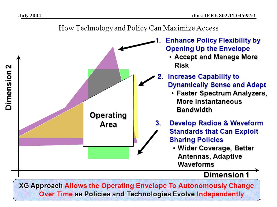 doc.: IEEE 802.11-04/697r1 Submission July 2004 Peter Ecclesine, Cisco SystemsSlide 15 How Technology and Policy Can Maximize Access 1.Enhance Policy Flexibility by Opening Up the Envelope Accept and Manage More RiskAccept and Manage More Risk 2.Increase Capability to Dynamically Sense and Adapt Faster Spectrum Analyzers, More Instantaneous BandwidthFaster Spectrum Analyzers, More Instantaneous Bandwidth 3.Develop Radios & Waveform Standards that Can Exploit Sharing Policies Wider Coverage, Better Antennas, Adaptive WaveformsWider Coverage, Better Antennas, Adaptive Waveforms Dimension 2 Operating Area Dimension 1 XG Approach as Policies and Technologies Evolve XG Approach Allows the Operating Envelope To Autonomously Change Over Time as Policies and Technologies Evolve Independently Operating Area