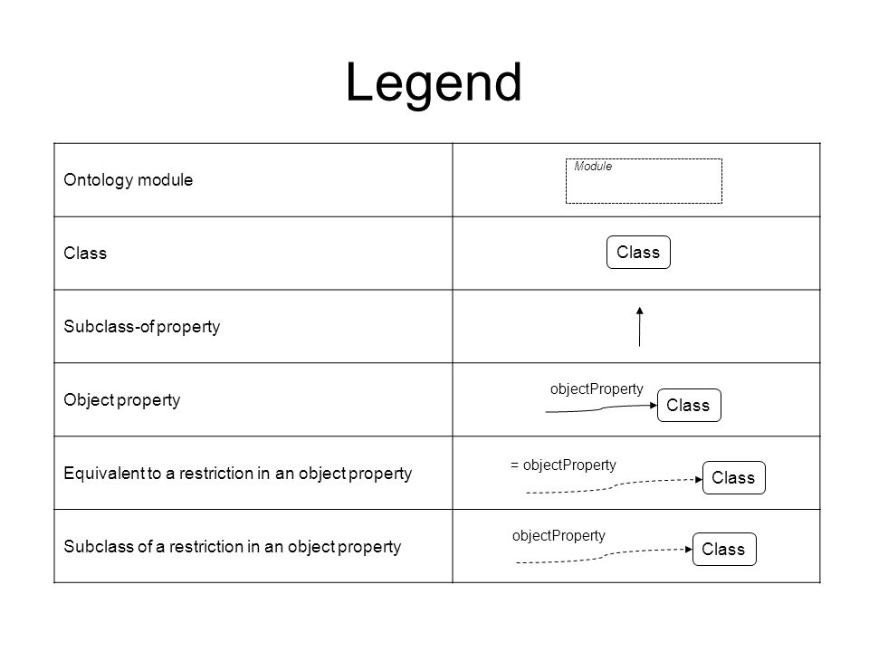 Ontology module Class Subclass-of property Object property Equivalent to a restriction in an object property Subclass of a restriction in an object property Legend Module Class = objectProperty objectProperty Class