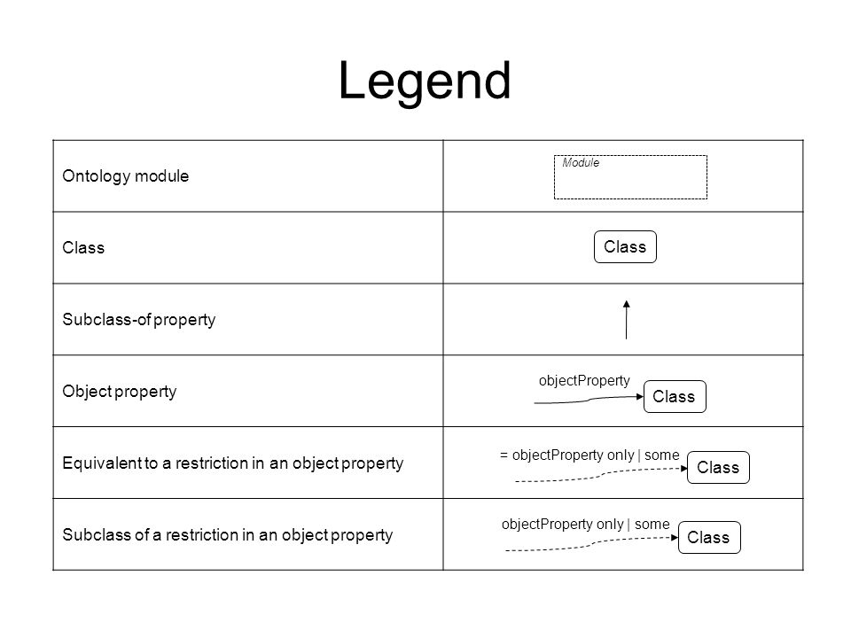 Ontology module Class Subclass-of property Object property Equivalent to a restriction in an object property Subclass of a restriction in an object property Legend Module Class = objectProperty only | some objectProperty only | some objectProperty Class