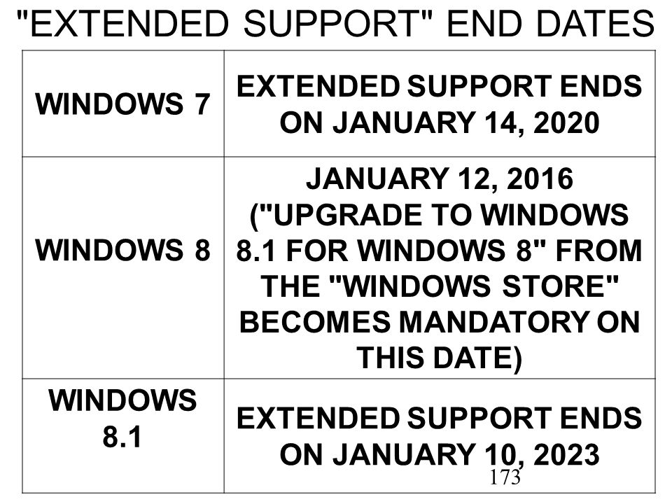 173 EXTENDED SUPPORT END DATES WINDOWS 7 EXTENDED SUPPORT ENDS ON JANUARY 14, 2020 WINDOWS 8 JANUARY 12, 2016 ( UPGRADE TO WINDOWS 8.1 FOR WINDOWS 8 FROM THE WINDOWS STORE BECOMES MANDATORY ON THIS DATE) WINDOWS 8.1 EXTENDED SUPPORT ENDS ON JANUARY 10, 2023