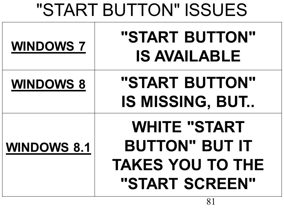 81 START BUTTON ISSUES WINDOWS 7 START BUTTON IS AVAILABLE WINDOWS 8 START BUTTON IS MISSING, BUT..
