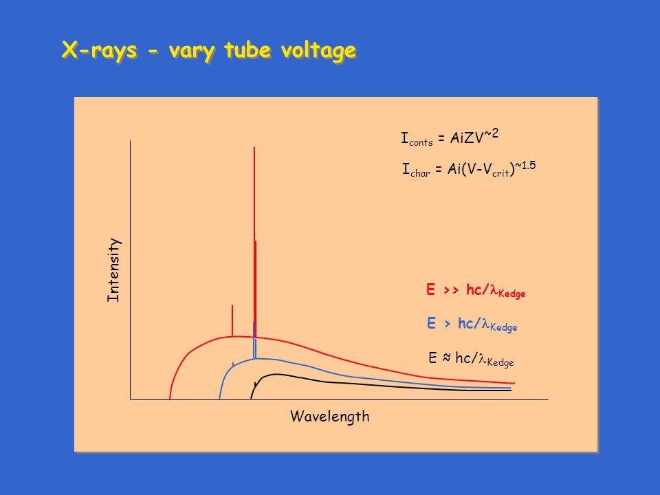 X-rays - vary tube voltage Intensity Wavelength E ≈ hc/ Kedge E >> hc/ Kedge E > hc/ Kedge I conts = AiZV ~2 I char = Ai(V-V crit ) ~1.5