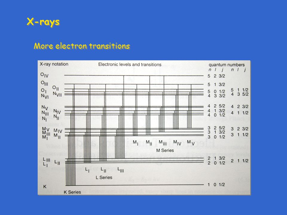 X-rays More electron transitions