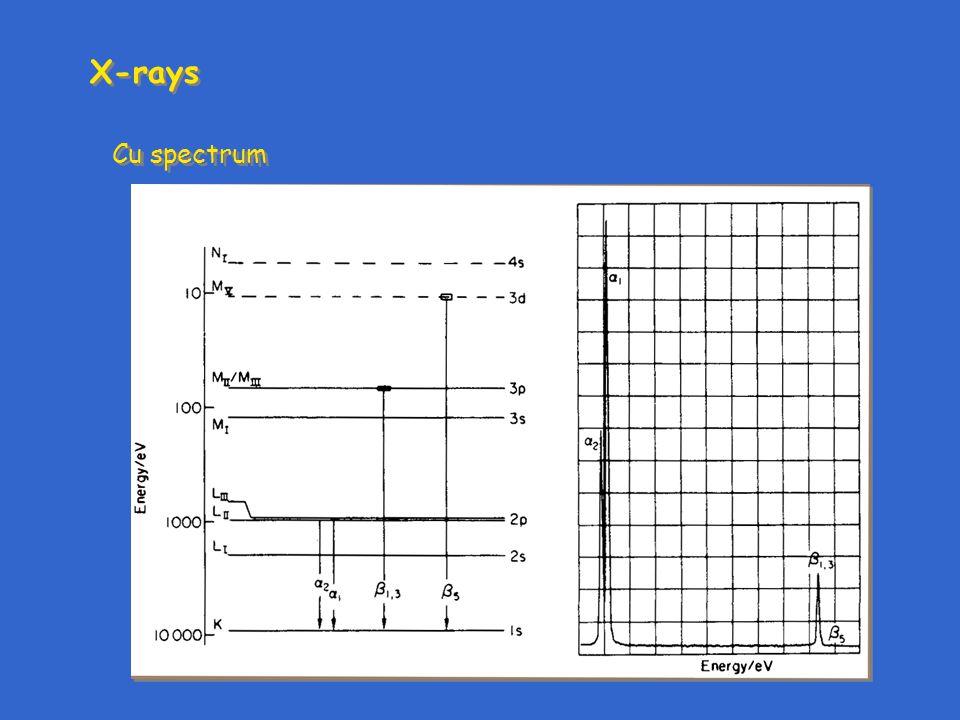 X-rays Cu spectrum