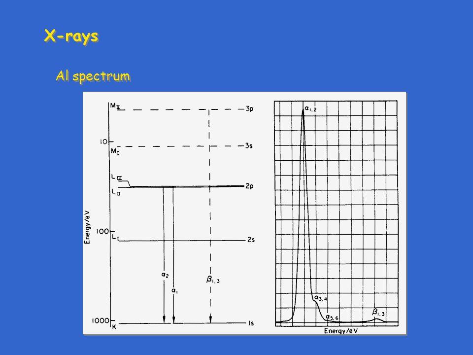 X-rays Al spectrum