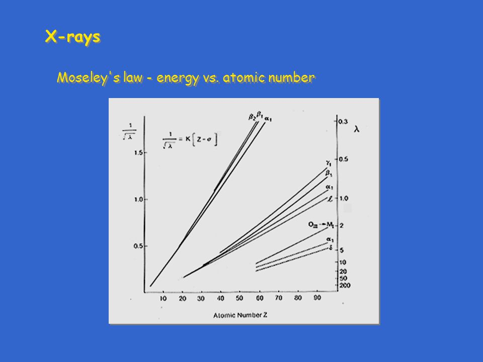 X-rays Moseley's law - energy vs. atomic number
