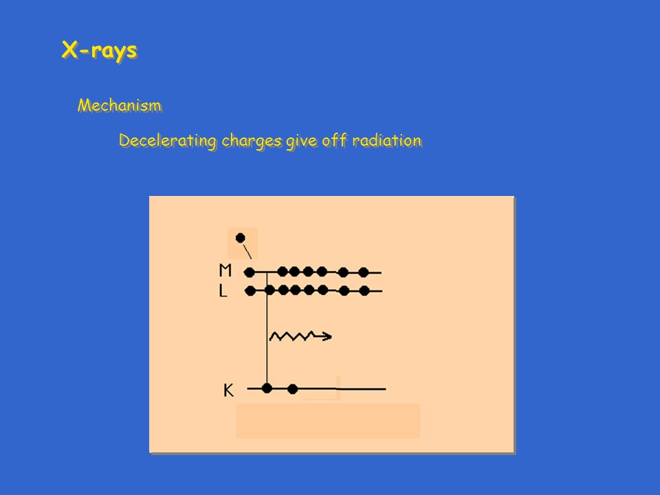 X-rays Mechanism Decelerating charges give off radiation Mechanism Decelerating charges give off radiation