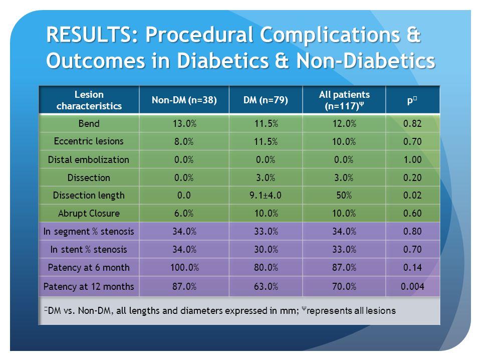 RESULTS: Procedural Complications & Outcomes in Diabetics & Non-Diabetics