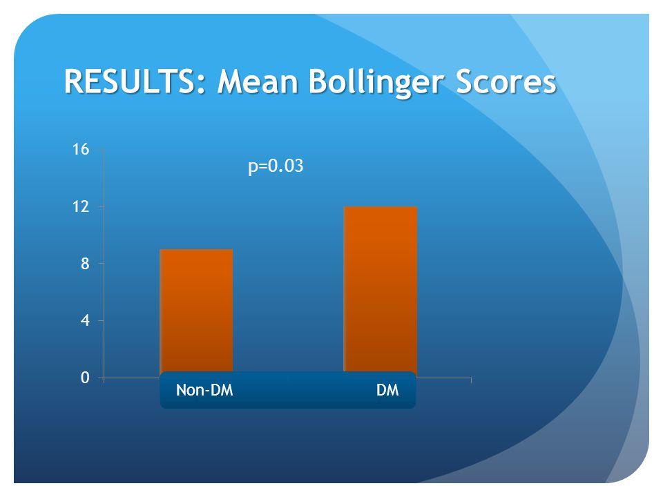 RESULTS: Mean Bollinger Scores p=0.03 Non-DM DM