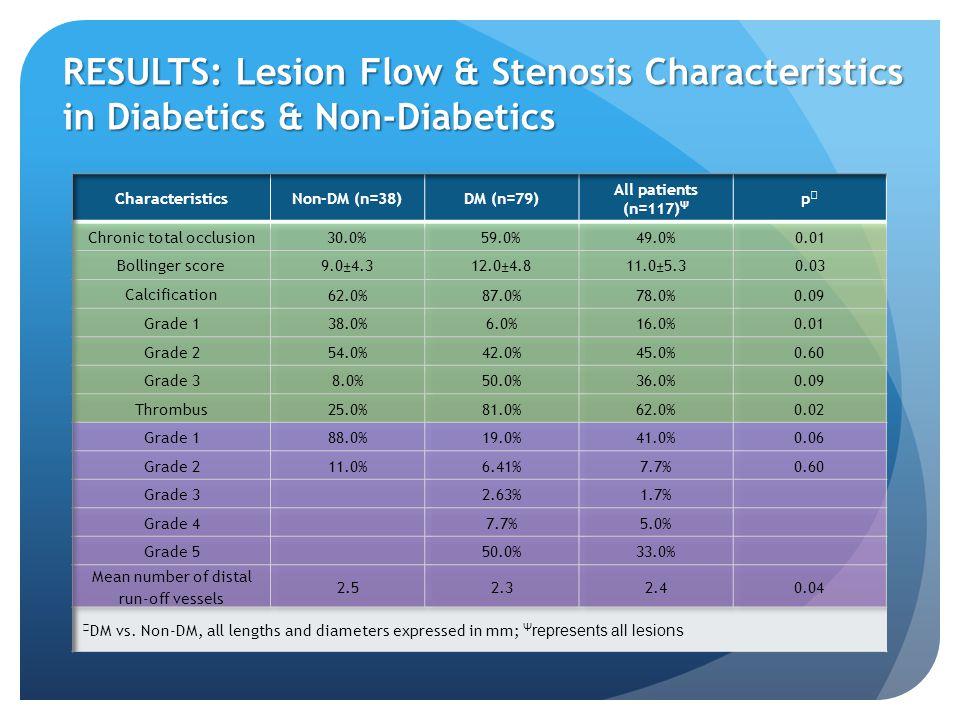 RESULTS: Lesion Flow & Stenosis Characteristics in Diabetics & Non-Diabetics