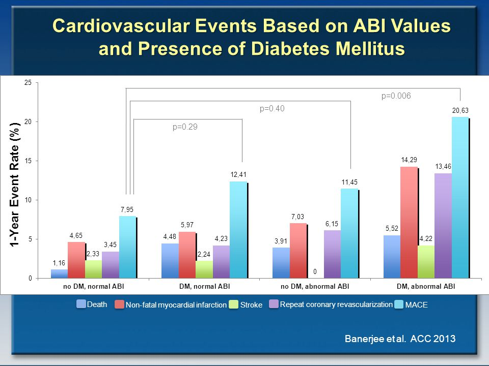 Cardiovascular Events Based on ABI Values and Presence of Diabetes Mellitus p=0.006 p=0.40 p=0.29 Death Non-fatal myocardial infarctionStroke Repeat coronary revascularization MACE Banerjee et al.