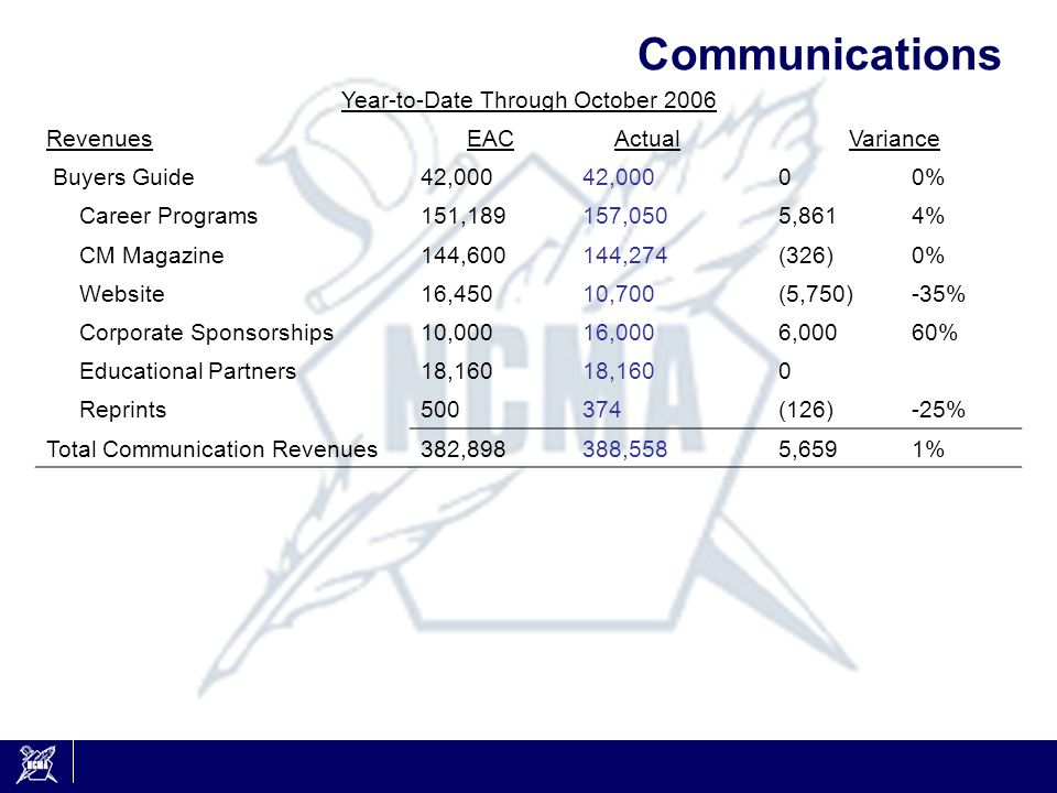 Communications Year-to-Date Through October 2006 RevenuesEACActualVariance Buyers Guide42,000 00% Career Programs151,189157,0505,8614% CM Magazine144,600144,274(326)0% Website16,45010,700(5,750)-35% Corporate Sponsorships10,00016,0006,00060% Educational Partners18,160 0 Reprints500374(126)-25% Total Communication Revenues382,898388,558 5,6591%