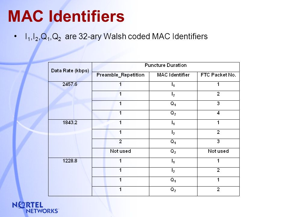 5 MAC Identifiers I 1,I 2,Q 1,Q 2 are 32-ary Walsh coded MAC Identifiers