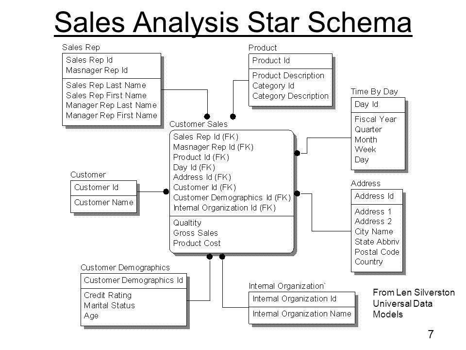 47 Data Mart Geared to meet the business users need Uses range from –Simple reports to –Data delivered in a manipulability form Word Excel Small Data Warehouse Star Schema –Delivery media depends upon planned usage Data Mart for Accounting Data Mart for Sales Etcetera Reporting & BI Systems
