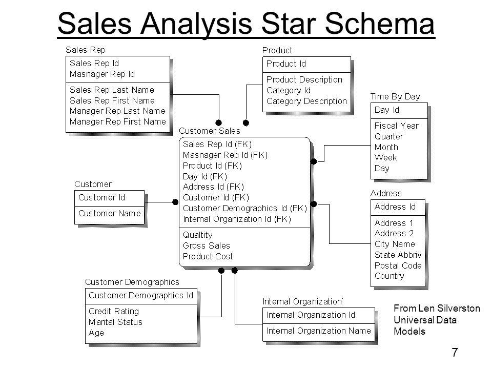 7 Sales Analysis Star Schema From Len Silverston Universal Data Models