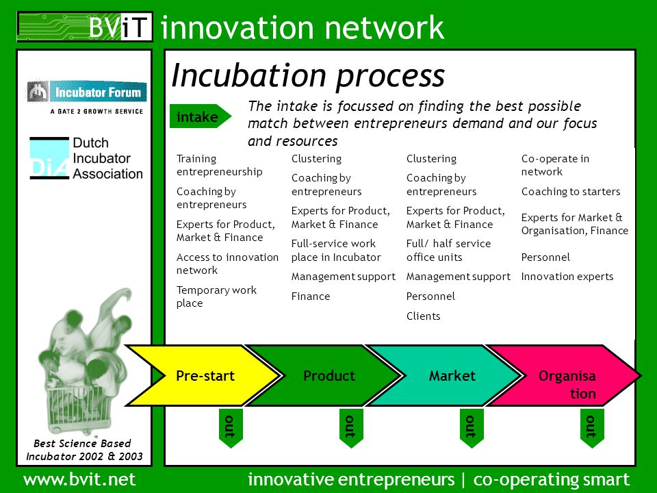 innovation network www.bvit.netinnovative entrepreneurs | co-operating smart Best Science Based Incubator 2002 & 2003 Incubation process intake Pre-start out Training entrepreneurship Coaching by entrepreneurs Experts for Product, Market & Finance Access to innovation network Temporary work place Product out Clustering Coaching by entrepreneurs Experts for Product, Market & Finance Full-service work place in Incubator Management support Finance Market out Clustering Coaching by entrepreneurs Experts for Product, Market & Finance Full/ half service office units Management support Personnel Clients Organisa tion out Co-operate in network Coaching to starters Experts for Market & Organisation, Finance Personnel Innovation experts The intake is focussed on finding the best possible match between entrepreneurs demand and our focus and resources