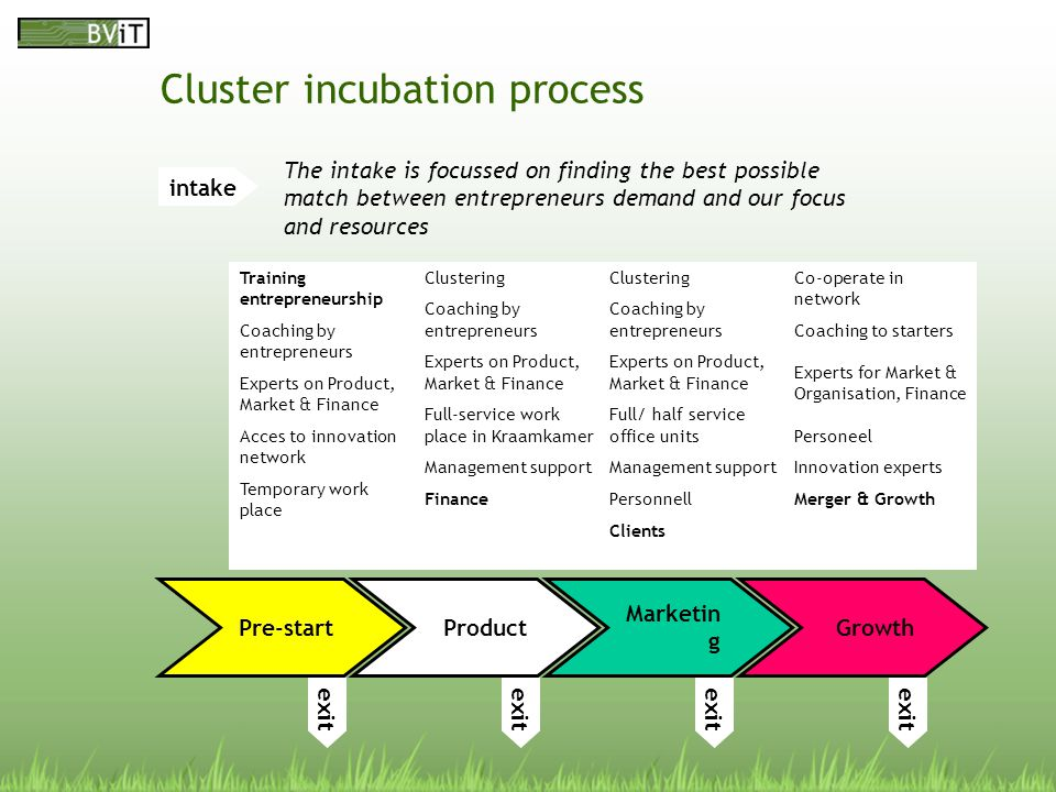 Cluster incubation process intake Pre-start exit Training entrepreneurship Coaching by entrepreneurs Experts on Product, Market & Finance Acces to innovation network Temporary work place Product exit Clustering Coaching by entrepreneurs Experts on Product, Market & Finance Full-service work place in Kraamkamer Management support Finance Marketin g exit Clustering Coaching by entrepreneurs Experts on Product, Market & Finance Full/ half service office units Management support Personnell Clients Growth exit Co-operate in network Coaching to starters Experts for Market & Organisation, Finance Personeel Innovation experts Merger & Growth The intake is focussed on finding the best possible match between entrepreneurs demand and our focus and resources