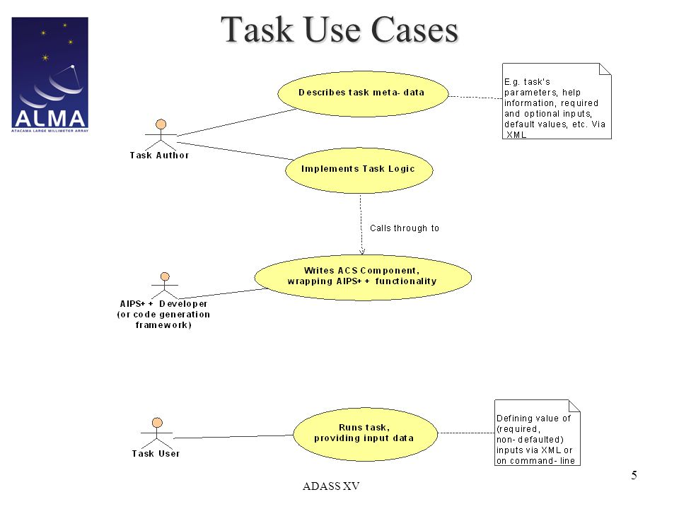 ADASS XV 5 Task Use Cases