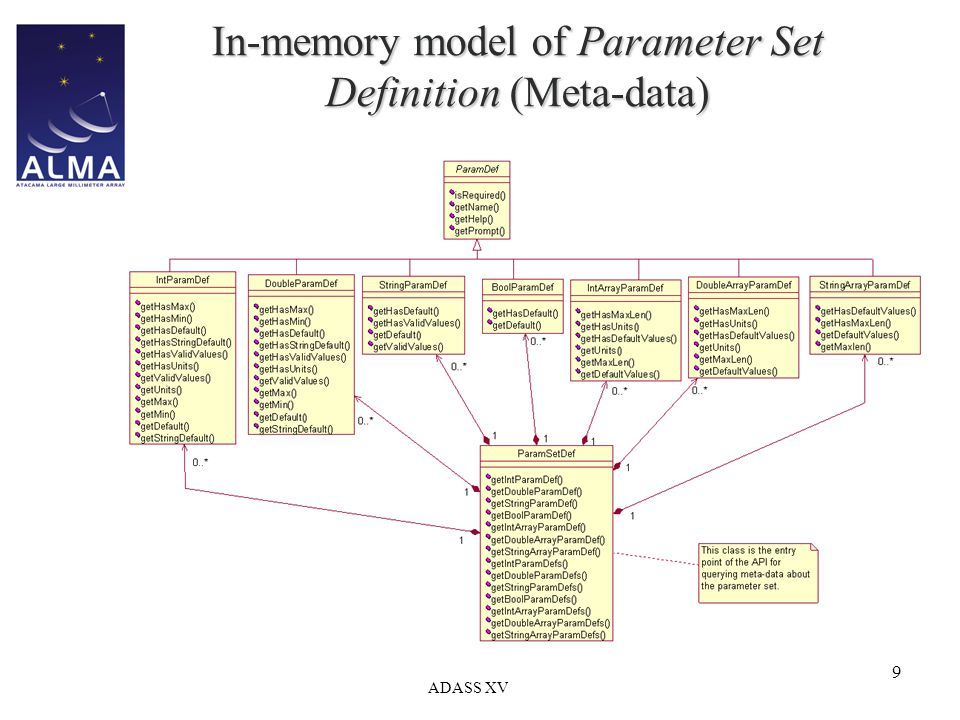 ADASS XV 9 In-memory model of Parameter Set Definition (Meta-data)