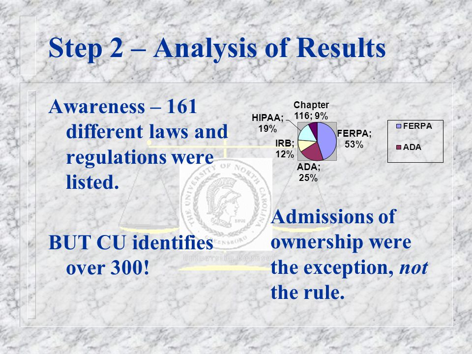 Step 2 – Analysis of Results Awareness – 161 different laws and regulations were listed.