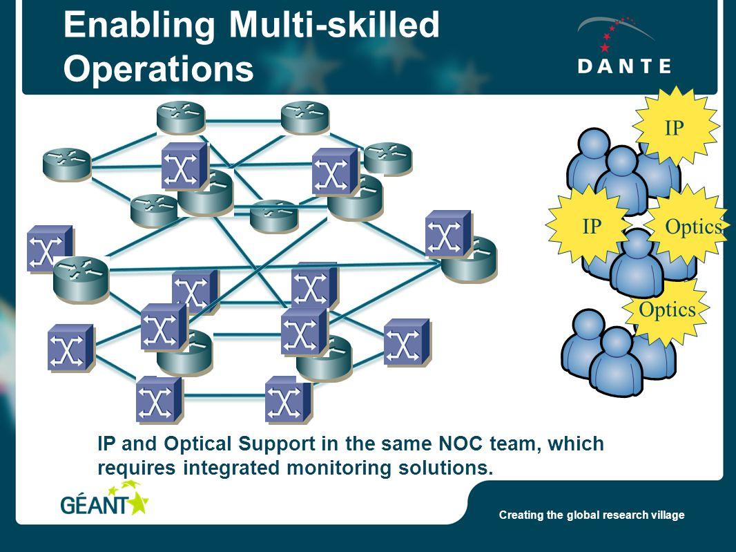 Creating the global research village Enabling Multi-skilled Operations IP Optics IP Optics IP and Optical Support in the same NOC team, which requires integrated monitoring solutions.