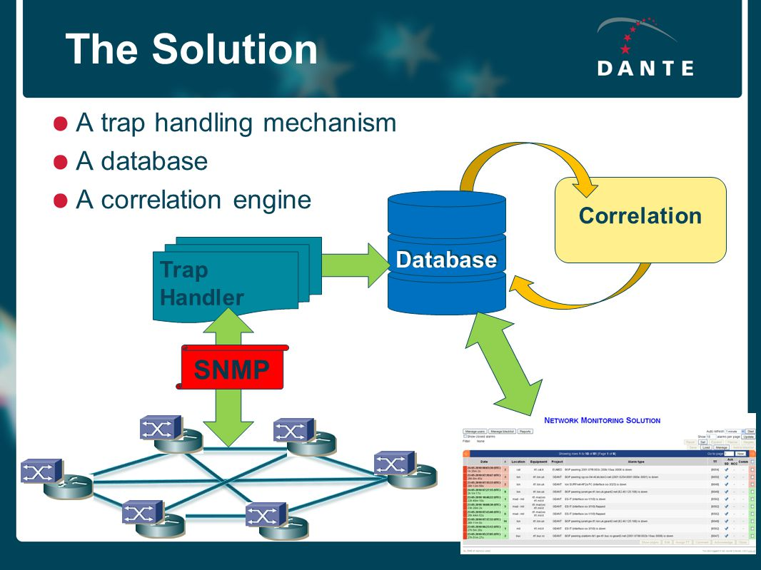 Creating the global research village The Solution Trap Handler SNMP Correlation Database A trap handling mechanism A database A correlation engine Database