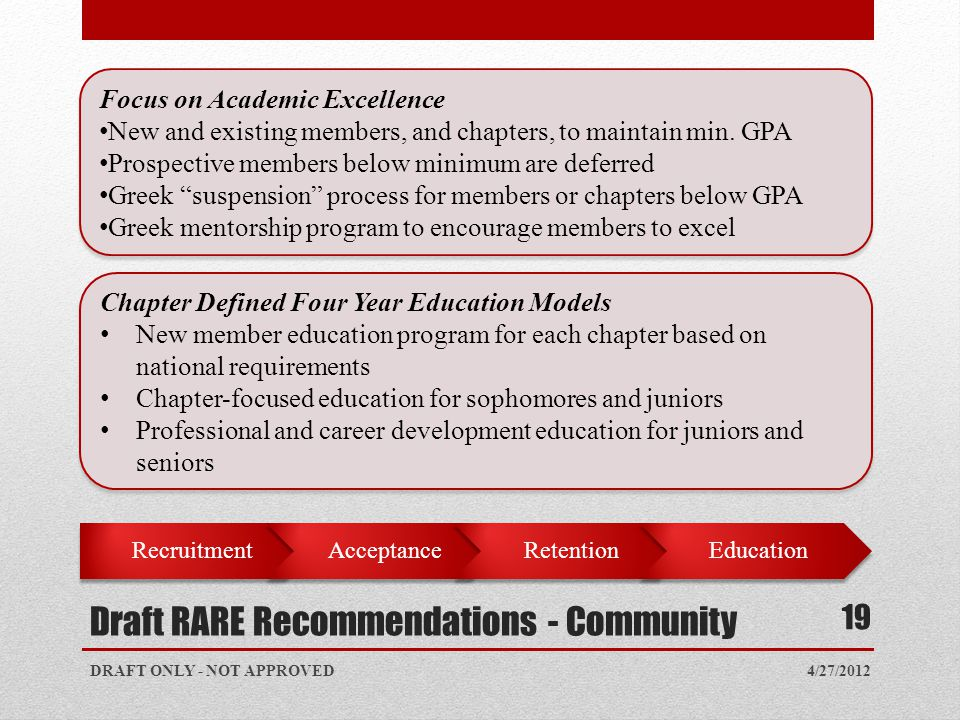 4/27/2012 19 Focus on Academic Excellence New and existing members, and chapters, to maintain min. GPA Prospective members below minimum are deferred