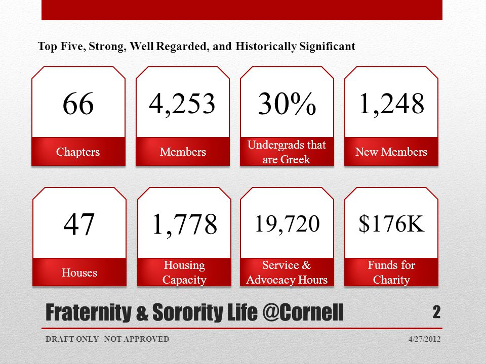 Fraternity & Sorority Life @Cornell 4/27/2012 2 Top Five, Strong, Well Regarded, and Historically Significant DRAFT ONLY - NOT APPROVED 4,253 Members 1,778 Housing Capacity 19,720 Service & Advocacy Hours 30% Undergrads that are Greek 1,248 New Members $176K Funds for Charity 66 Chapters 47 Houses