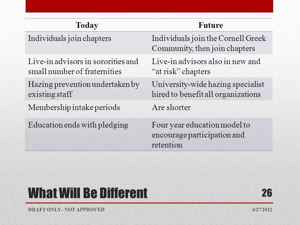 What Will Be Different TodayFuture Individuals join chaptersIndividuals join the Cornell Greek Community, then join chapters Live-in advisors in sororities and small number of fraternities Live-in advisors also in new and at risk chapters Hazing prevention undertaken by existing staff University-wide hazing specialist hired to benefit all organizations Membership intake periodsAre shorter Education ends with pledgingFour year education model to encourage participation and retention 4/27/2012DRAFT ONLY - NOT APPROVED 26
