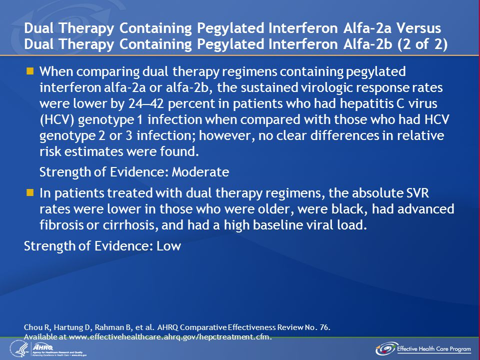 When comparing dual therapy regimens containing pegylated interferon alfa-2a or alfa-2b, the sustained virologic response rates were lower by 24 – 42 percent in patients who had hepatitis C virus (HCV) genotype 1 infection when compared with those who had HCV genotype 2 or 3 infection; however, no clear differences in relative risk estimates were found.