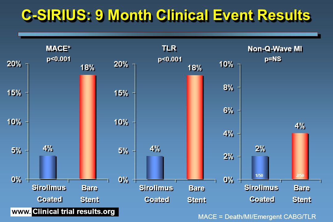 www. Clinical trial results.org Bare Stent Bare Stent Sirolimus Coated Sirolimus Coated p<0.001 MACE* TLR Non-Q-Wave MI C-SIRIUS: 9 Month Clinical Eve