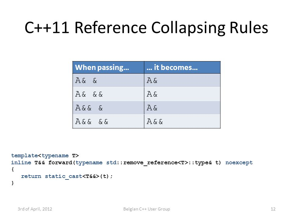 C++11 Reference Collapsing Rules When passing…… it becomes… A& &A& A& &&A& A&& &A& A&& &&A&& 3rd of April, 2012Belgian C++ User Group12 template inline T&& forward(typename std::remove_reference ::type& t) noexcept { return static_cast (t); }