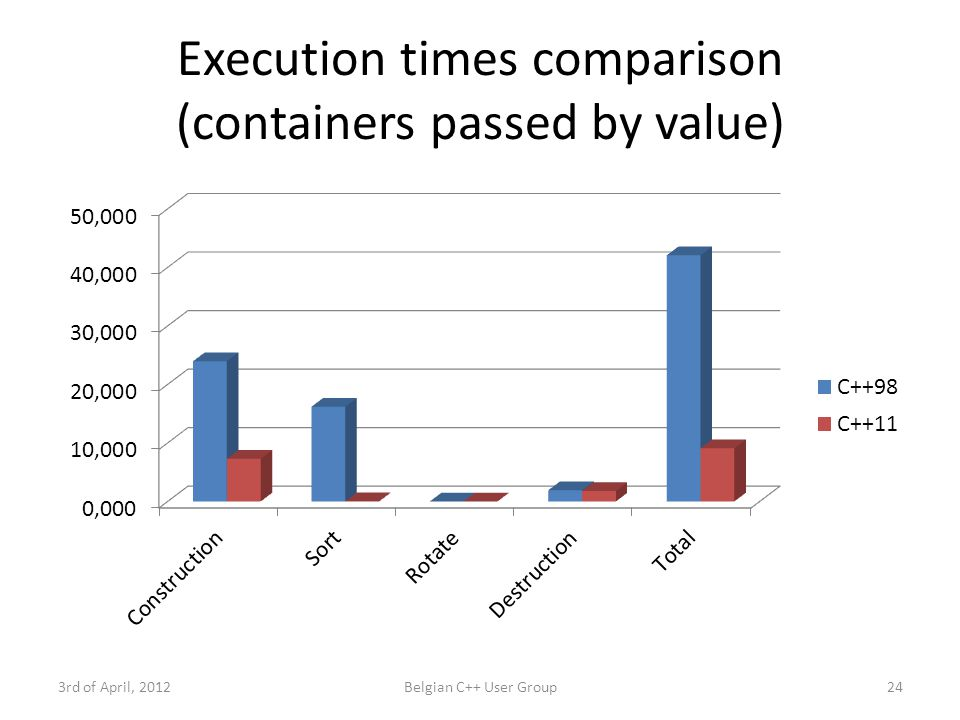 Execution times comparison (containers passed by value) 3rd of April, 2012Belgian C++ User Group24