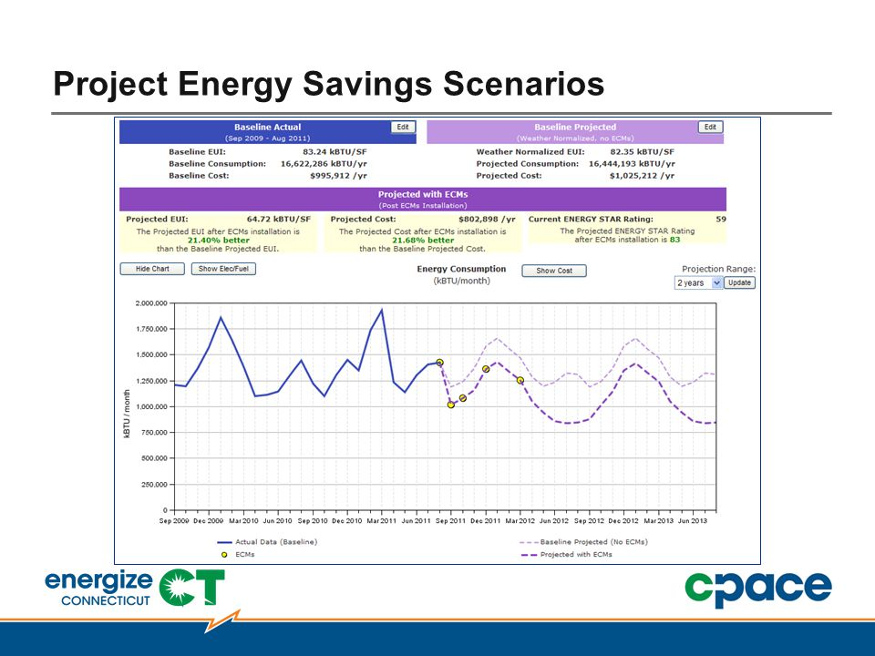 Project Energy Savings Scenarios