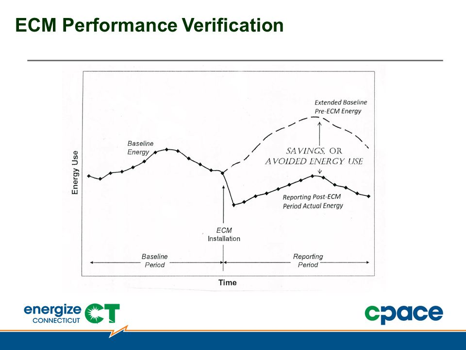ECM Performance Verification
