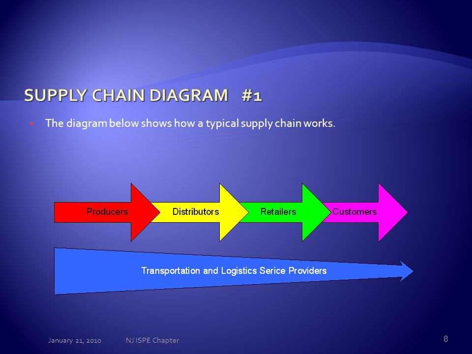  The diagram below shows how a typical supply chain works. January 21, 2010 8 NJ ISPE Chapter