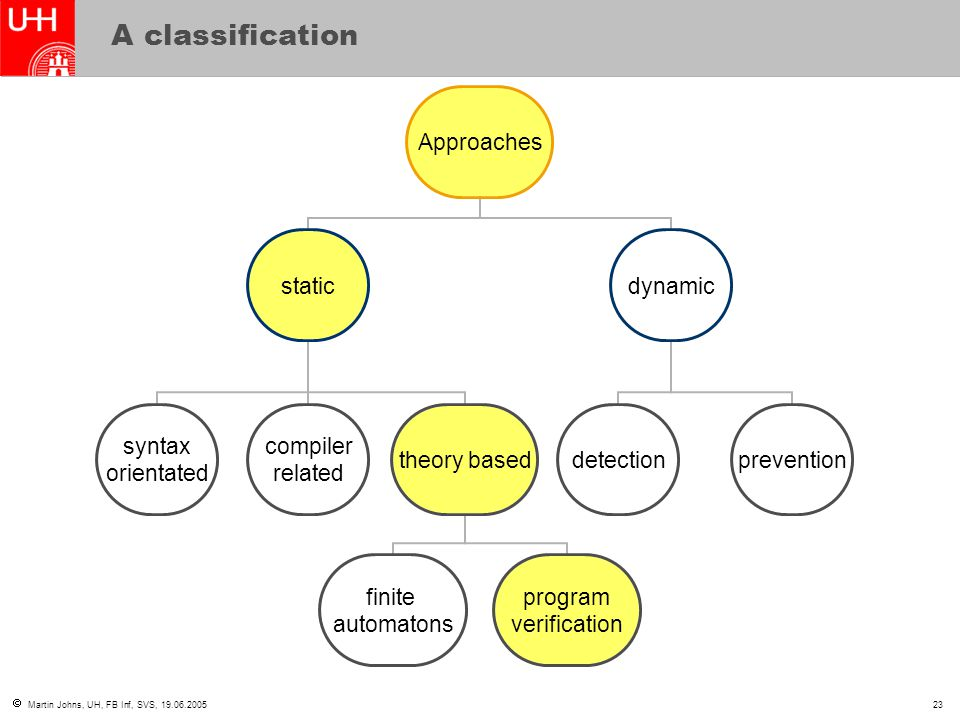 Martin Johns, UH, FB Inf, SVS, 19.06.200523 A classification Approaches static syntax orientated compiler related theory based finite automatons program verification dynamic detectionprevention