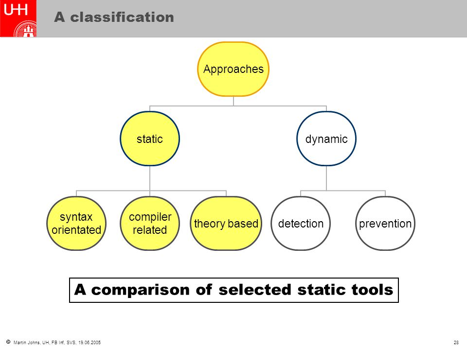  Martin Johns, UH, FB Inf, SVS, 19.06.200528 A classification Approaches static syntax orientated compiler related theory based dynamic detectionprevention A comparison of selected static tools