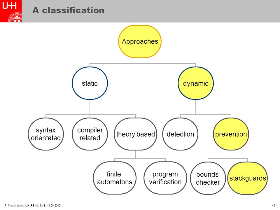  Martin Johns, UH, FB Inf, SVS, 19.06.200546 A classification Approaches static syntax orientated compiler related theory based finite automatons program verification dynamic detectionprevention bounds checker stackguards