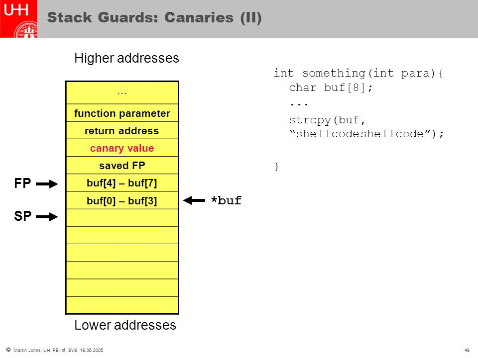  Martin Johns, UH, FB Inf, SVS, 19.06.200549 Stack Guards: Canaries (II) … function parameter return address canary value saved FP buf[4] – buf[7] buf[0] – buf[3] Higher addresses Lower addresses int something(int para){ char buf[8];...