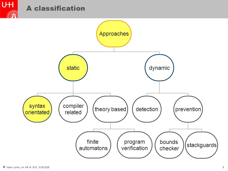  Martin Johns, UH, FB Inf, SVS, 19.06.20055 A classification Approaches static syntax orientated compiler related theory based finite automatons program verification dynamic detectionprevention bounds checker stackguards