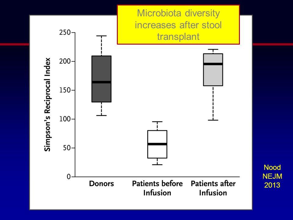Nood NEJM 2013 Microbiota diversity increases after stool transplant