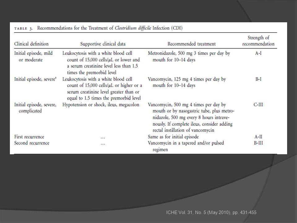 ICHE Vol. 31, No. 5 (May 2010), pp. 431-455