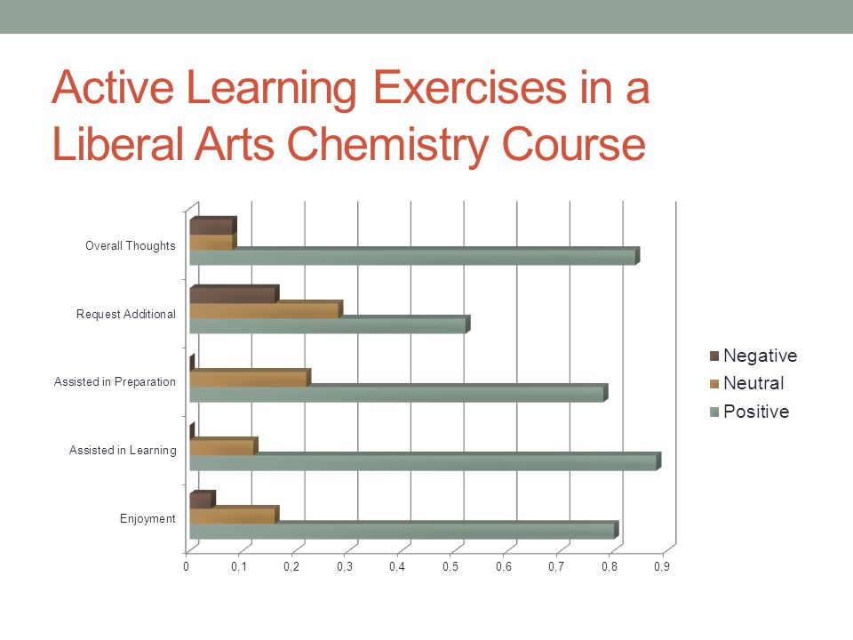 Active Learning Exercises in a Liberal Arts Chemistry Course