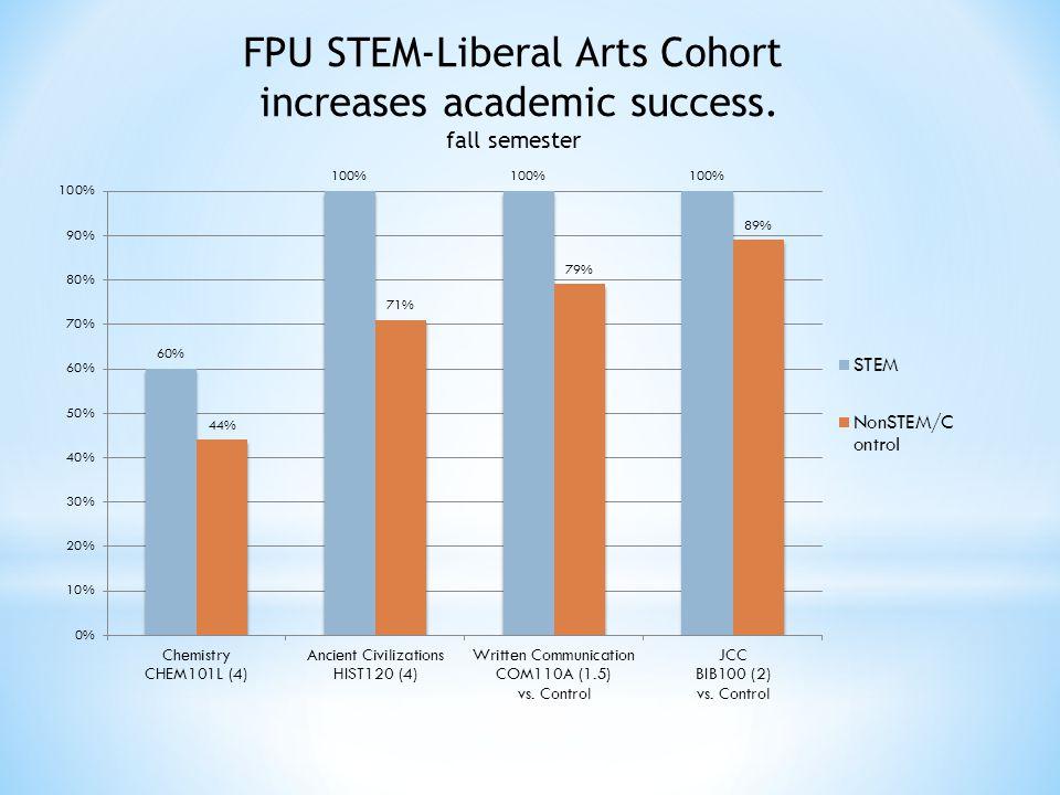 FPU STEM-Liberal Arts Cohort increases academic success. fall semester