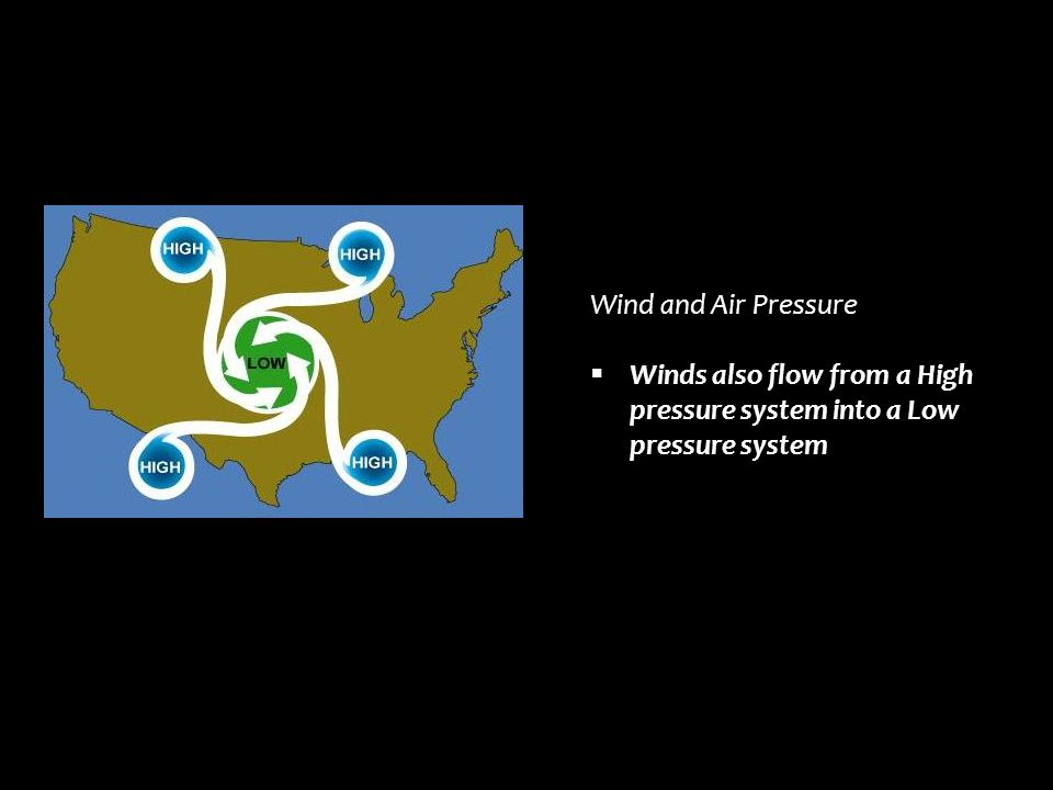 Wind and Air Pressure  Winds also flow from a High pressure system into a Low pressure system
