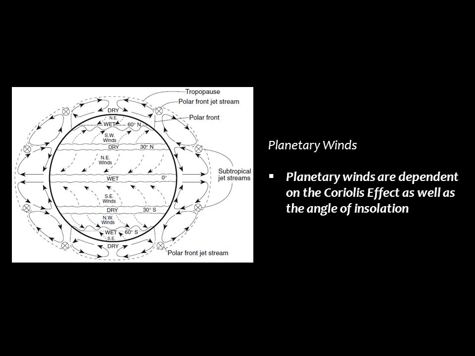 Planetary Winds  Planetary winds are dependent on the Coriolis Effect as well as the angle of insolation
