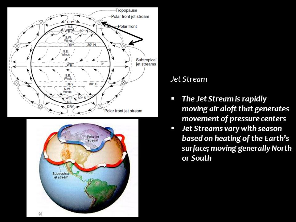 Jet Stream  The Jet Stream is rapidly moving air aloft that generates movement of pressure centers  Jet Streams vary with season based on heating of