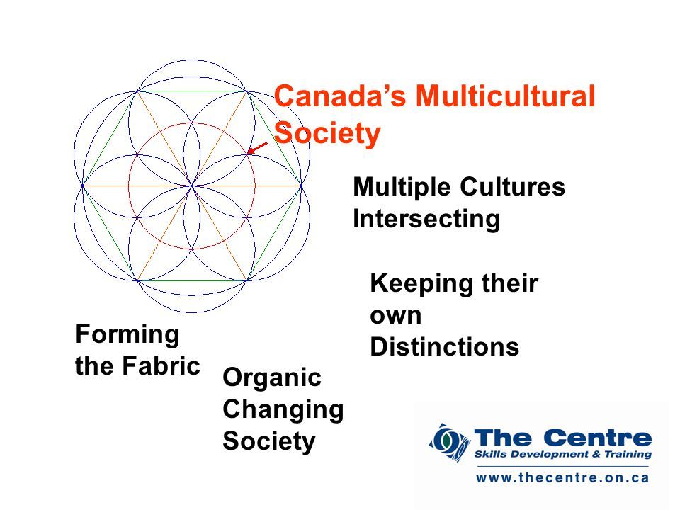 Canada's Multicultural Society Multiple Cultures Intersecting Keeping their own Distinctions Forming the Fabric Organic Changing Society